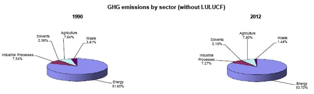 Figure 2: Green House Gas emissions by sector in Germany (excluding Land Use, Land Use Change and Forestry) (United Nations Climate Change Secretariat, 2012)