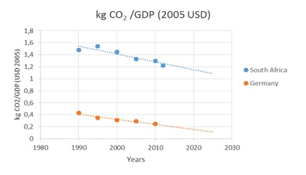 "Figure 3: GDP to CO2 emissions relationship for Germany and South Africa (""IEA - Report"", n.d.)"