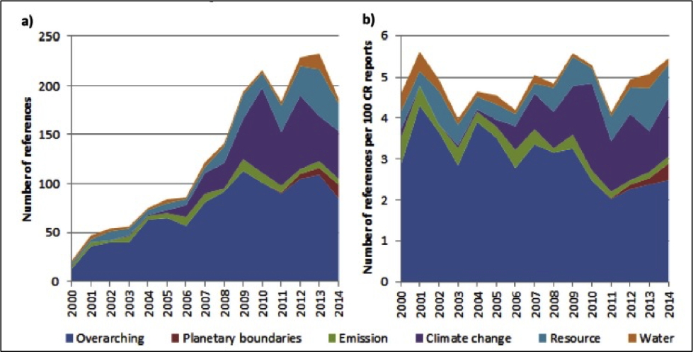 Figure 1: (a) The absolute number of references to ecological limits; and (b) the number of references per 100 CR reports, in the period 2000 - 2014, grouped into six themes (Bjørn et al. (2016)).
