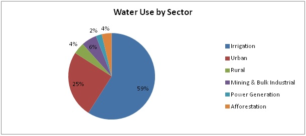 SA water use by sector. (Data Source: DWAF 2000)
