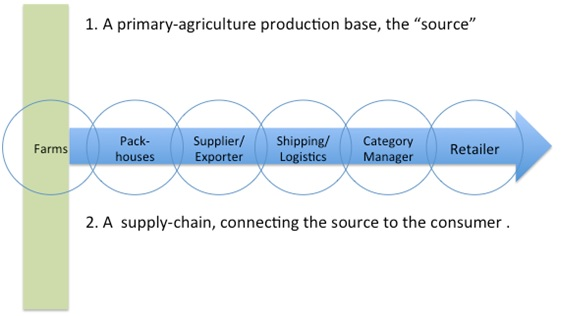 The interaction between the agricultural production base and its supply chain.