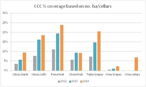 Summary of the CCC coverage over the different commodities based on the total hectares (farms) or number of cellars
