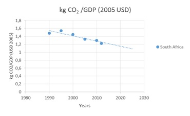 "Figure 1: Real GDP to CO2 emissions relationship for South Africa (""IEA - Report"", n.d.)"